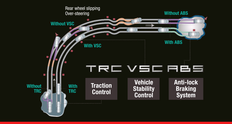 Vehicle Stability Control (VSC) with Traction Control (TRC)