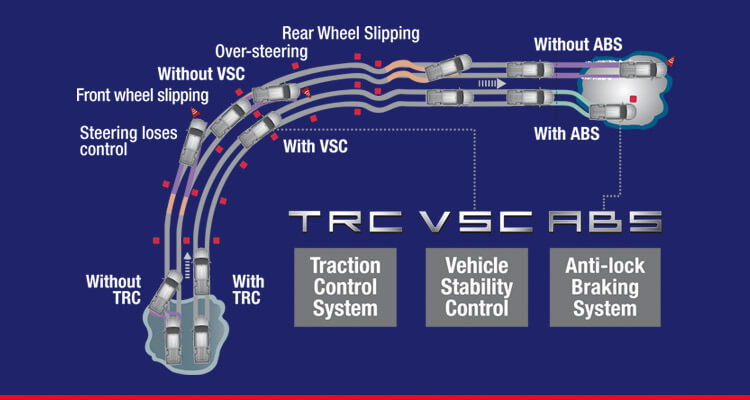Traction Control System (TRC) & Vehicle Stability Control (VSC)*