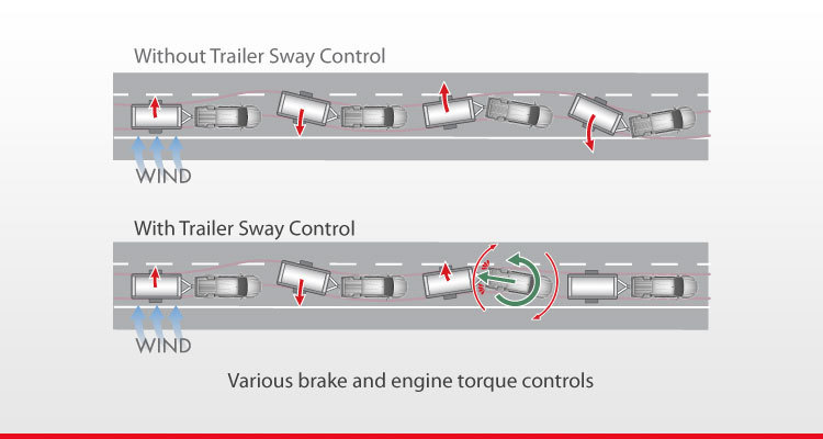 Trailer Sway Control (TSC)*