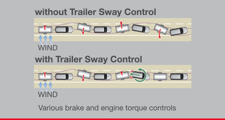 Trailer Away Control (TSC)*