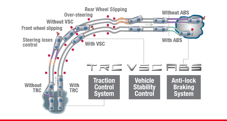 Vehicle Stability Control (VSC) and Traction Control System (TRC)