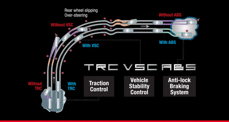 Traction Control (TRC), Vehicle Stability Control (VSC) and Anti-lock Braking System (ABS) with Emergency Stop Signal (ESS)