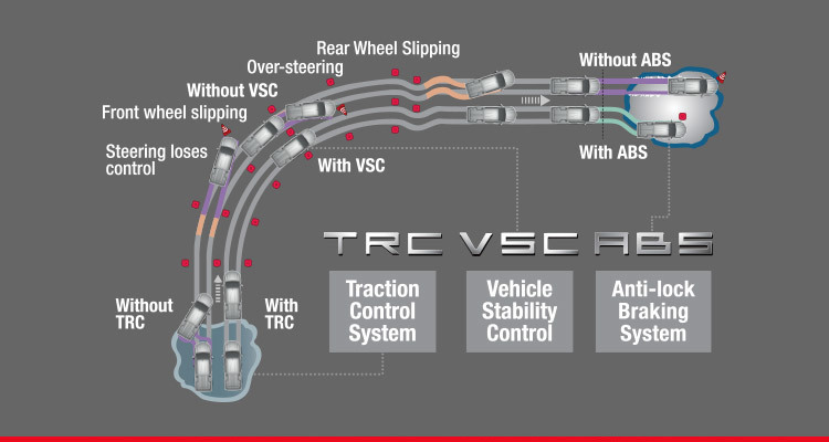 Traction Control System (TRC), Vehicle Stability Control (VSC) and Anti-Lock Braking System (ABS) with Electronic Brake Force Distribution (EBD)