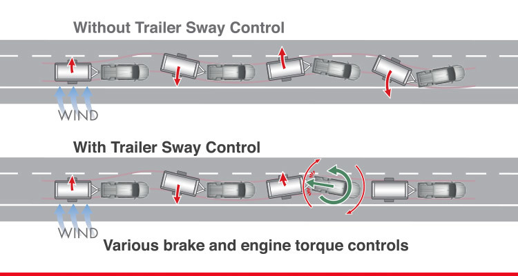 Trailer Sway Control (TSC)